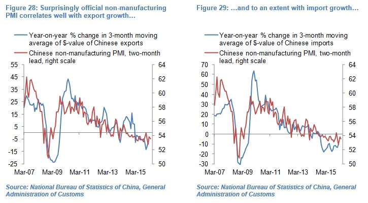 Olivier Desbarres - Chinese PMI charts 28 & 29