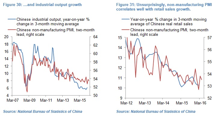 Olivier Desbarres - Chinese PMI chart 30 and 31