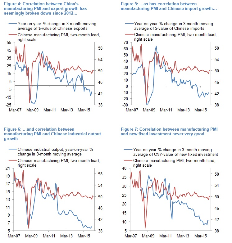 Olivier Desbarres - Chinese PMI chart 4567