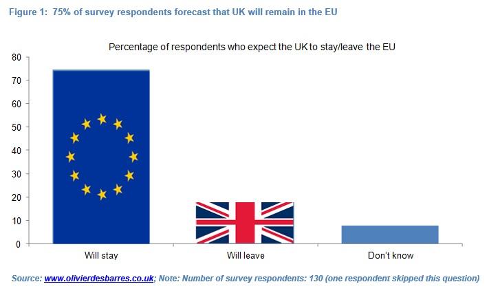 Olivier Desbarres EU survey q1 results