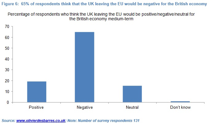 Olivier Desbarres - EU survey results fig 6