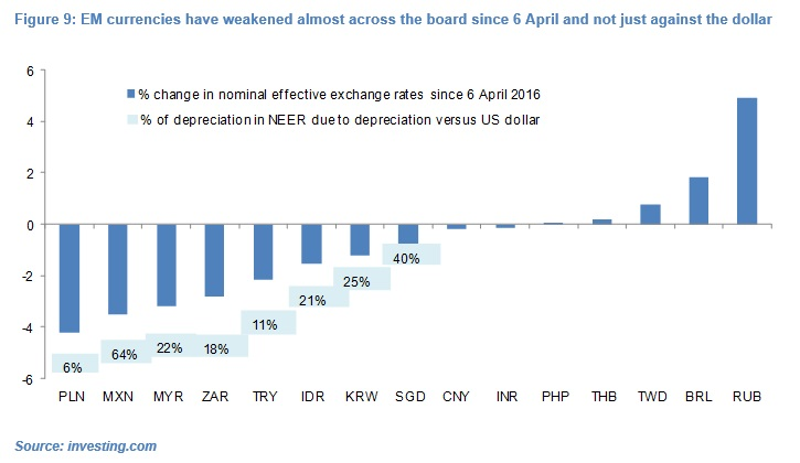 Olivier Desbarres - EM currencies have weakened almost across the board since 6 April and not just against the dollar