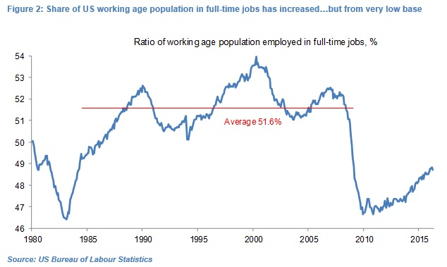 Olivier Desbarres looks at the share of working age population in full-time jobs rising…from a low base
