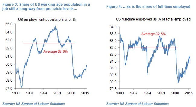Olivier Desbarres reviews the US labour markets