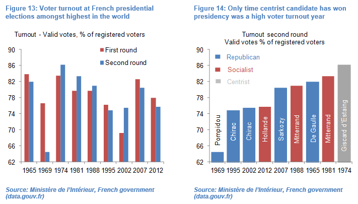 Olivier Desbarres french elections 1 Fig 13 and 14