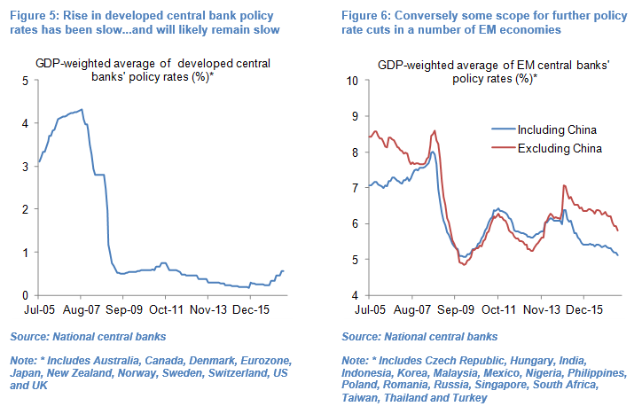 russian central bank rates
